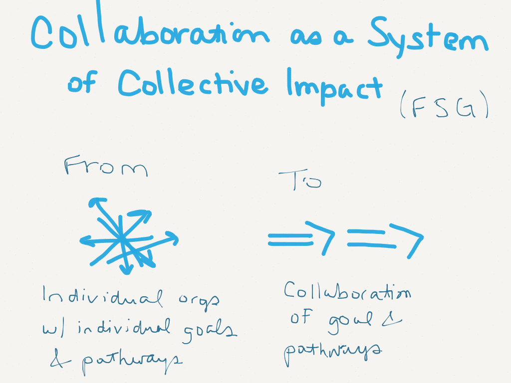 Collaboration as a System of Collective Impact (FSG) From individual orgs with individual goals & pathways to collaboration of goals and pathways (Image by Amy Koester)