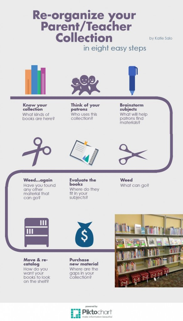 [An infographic about developing a Parent Teacher Collection created by the author using Piktochart.]
