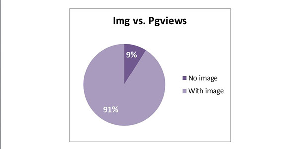 Images vs Pageviews