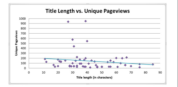 Title Length vs Unique Pageviews
