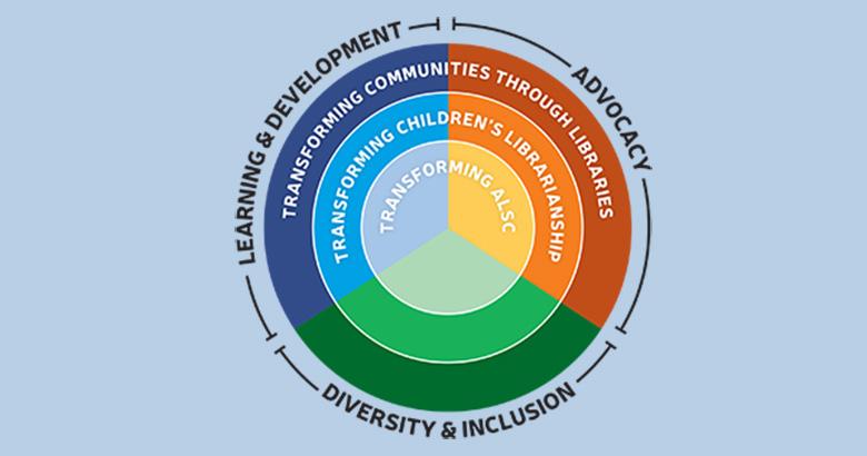 Graphic visually representing ALSC's 2017-2020 Strategic Plan