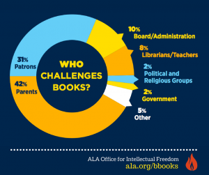 who challenges banned books