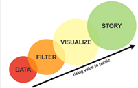 Graphic shows a line connecting circles labeled Data, Filter, Visualize and Story