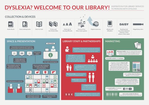 IFLA Dyslexia Checklist Infographic