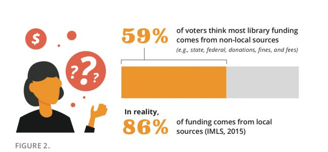 a bar graph showing voter undersatanding of library funding