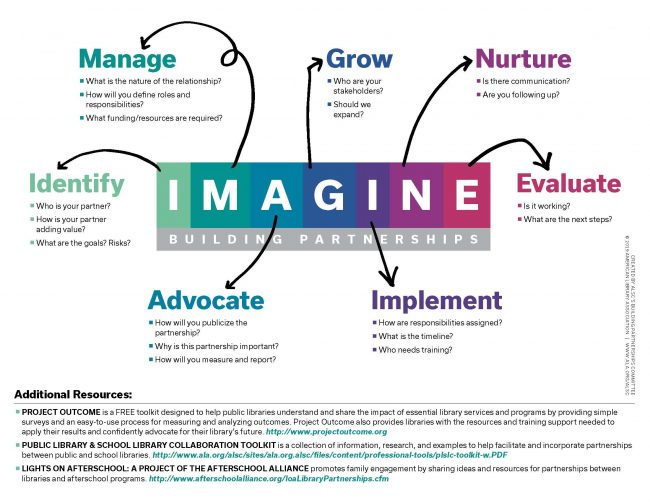 Infographic showing how the acronym IMAGINE can be used to help build partnerships