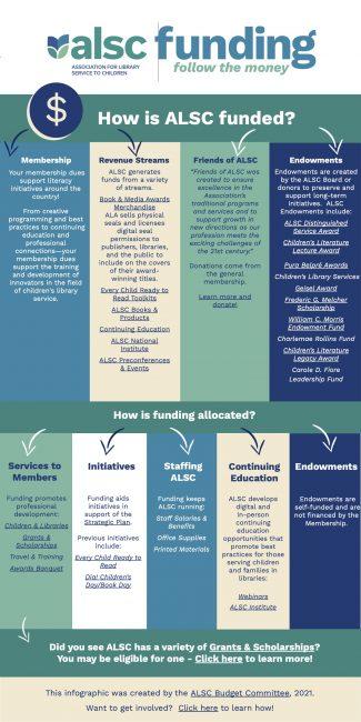ALSC Budget Committee: Follow the Money - ALSC Blog